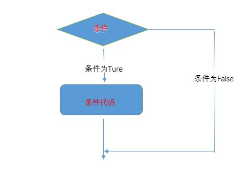 python条件控制流程图