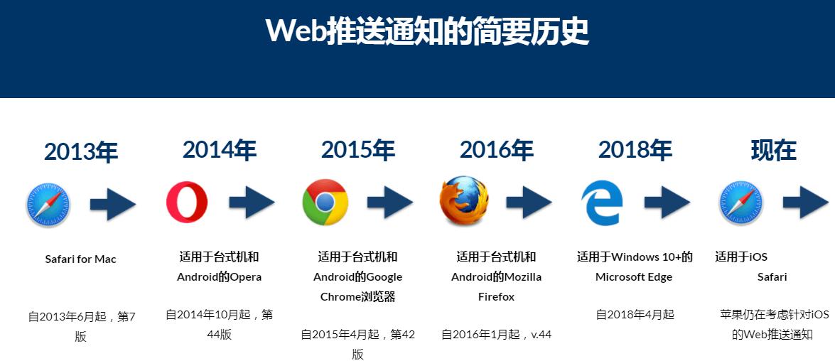 web推送通知历史