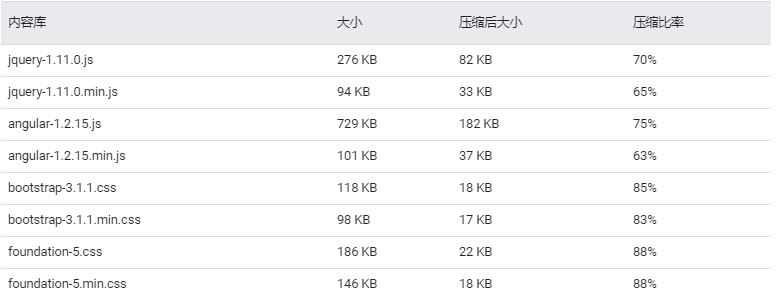 GZIP压缩文件的压缩率