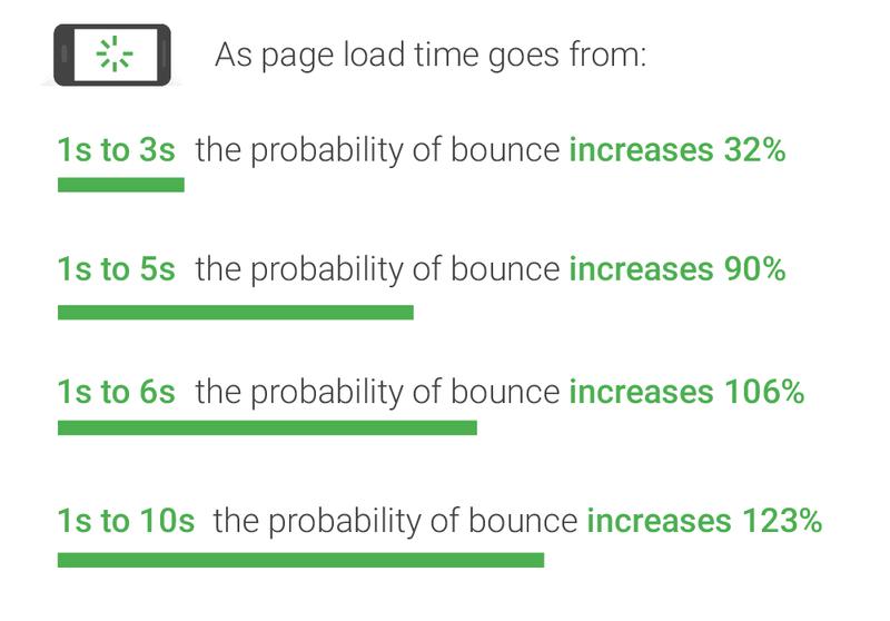 网站加载速度与跳出率的关系