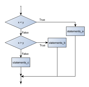 Python 3中的基本数据类型:布尔值