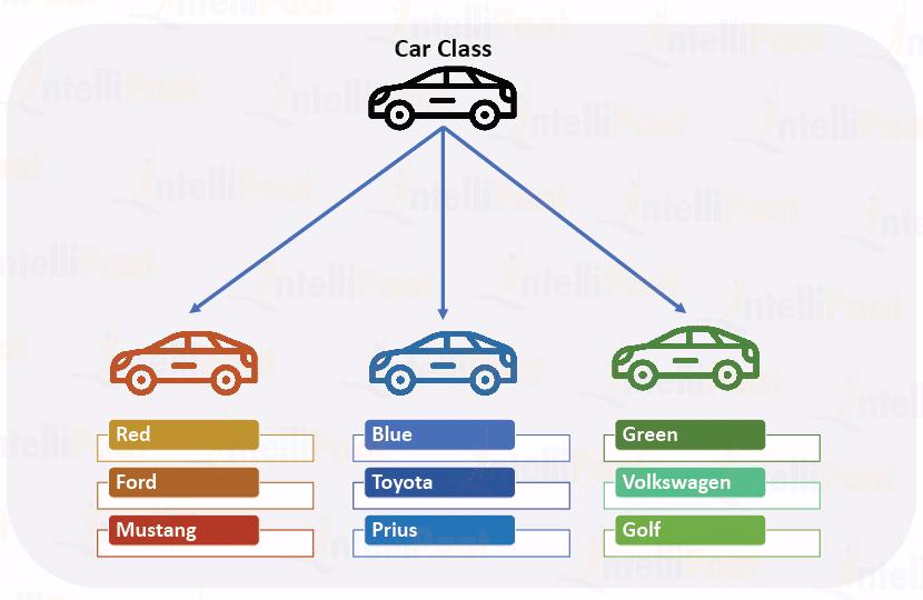 Python基础09 面向对象的基本概念