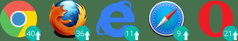 HTTP/2 浏览器支持