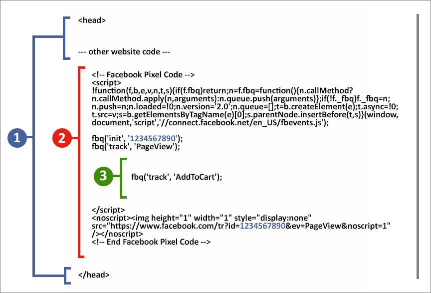 Facebook-像素代码