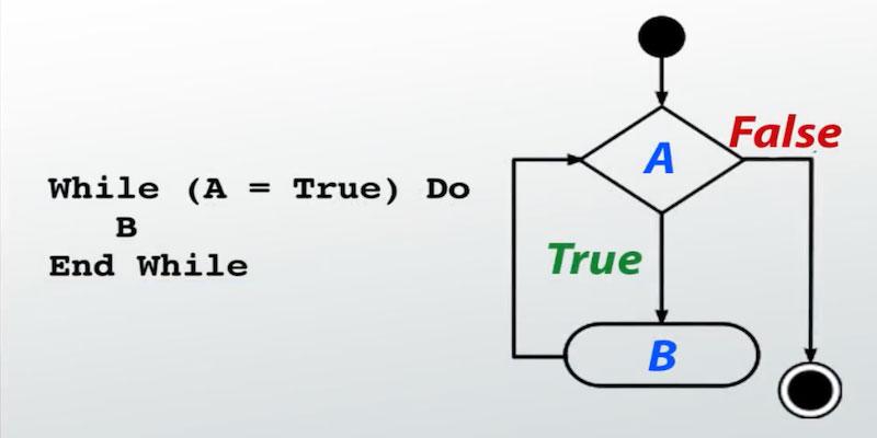 Python循环设计